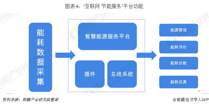 """图表4:""""互联网+节能服务""""平台功能"""