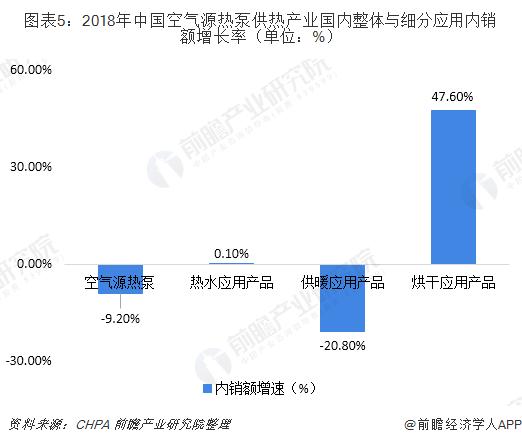 图表5:2018年中国空气源热泵供热产业国内整体与细分应用内销额增长率(单位:%)