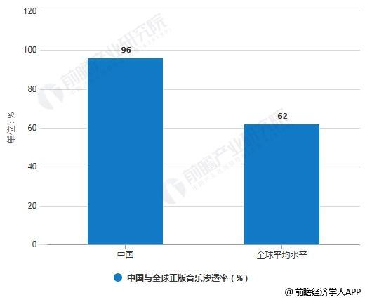 2018年中国与全球正版音乐渗透率对比情况