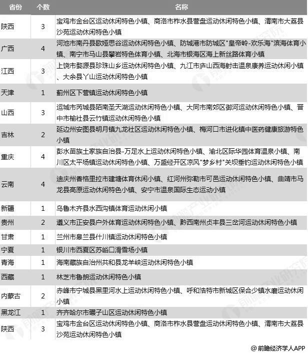 首批96个体育特色小镇试点名单分析情况(二)