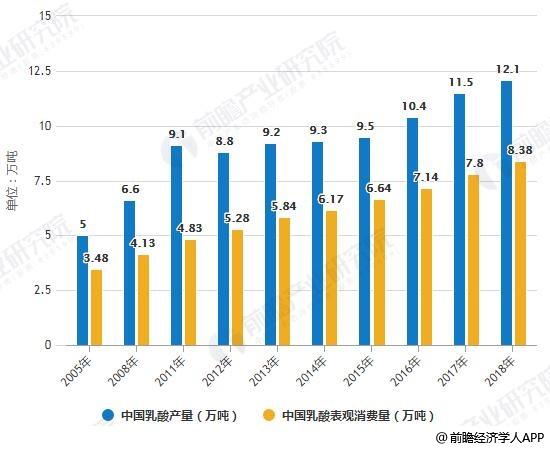 2005-2018年中国乳酸产量、表观消费量统计情况