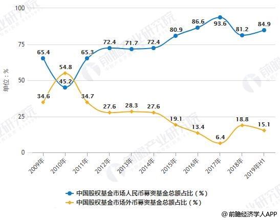 2009-2019年H1中国股权基金市场人民币与外币募资基金总额占比对比情况