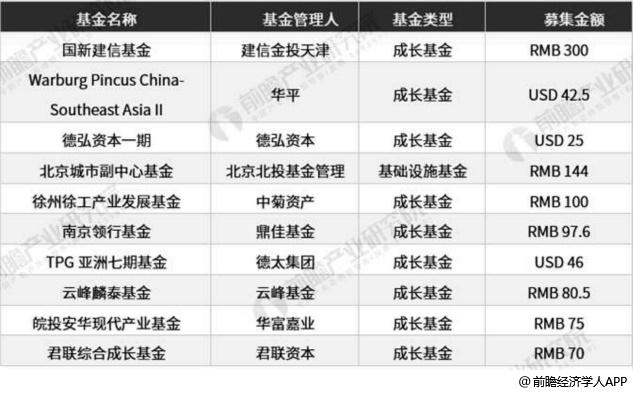 2019年H1中国股权投资市场募资完成总规模前十大基金分析情况