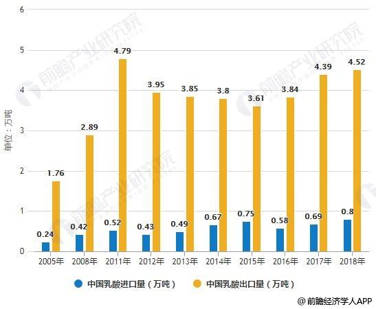 2005-2018年中国乳酸进出口量统计情况