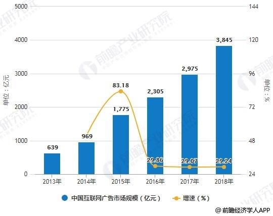 2013-2018年中国互联网广告市场规模统计及增长情况