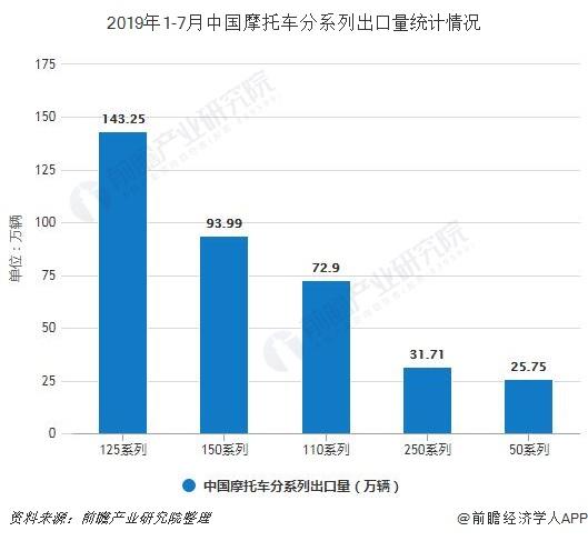 2019年1-7月中国摩托车分系列出口量统计情况