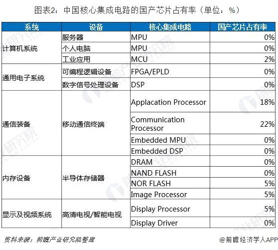 图表2:中国核心集成电路的国产芯片占有率(单位:%)