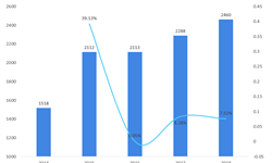 十張圖讀懂中國音樂劇市場現狀 音樂劇規模大幅增長,引進音樂劇占據主流