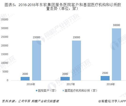 图表5:2016-2018年东软集团服务医院客户和基层医疗机构和诊所数量走势(单位:家)