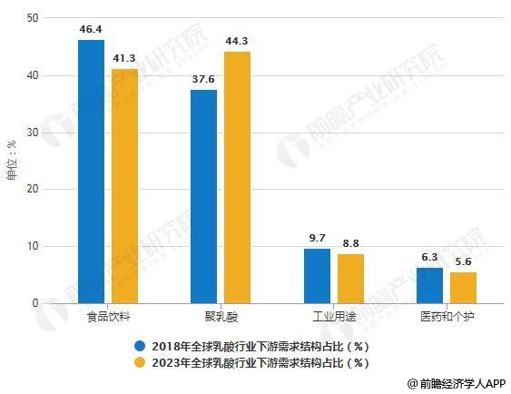 2018-2023年全球乳酸行业下游需求结构占比统计情况