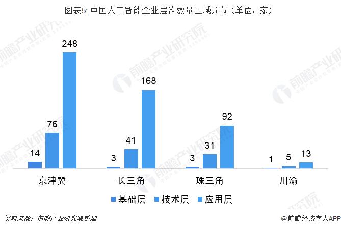 图表5: 中国人工智能企业层次数量区域分布(单位:家)