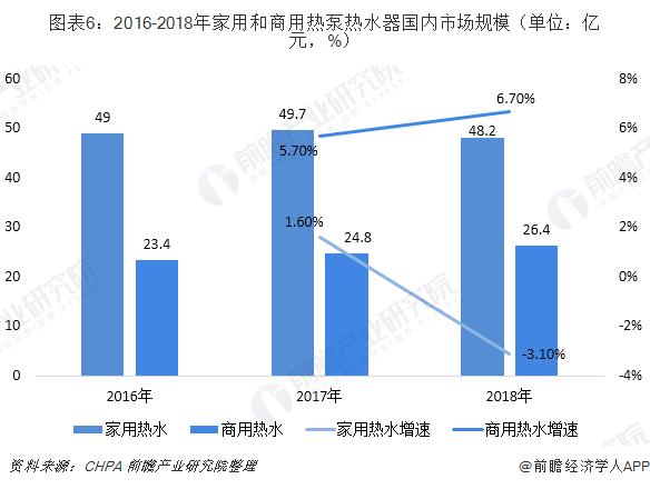 图表6:2016-2018年家用和商用热泵热水器国内市场规模(单位:亿元,%)