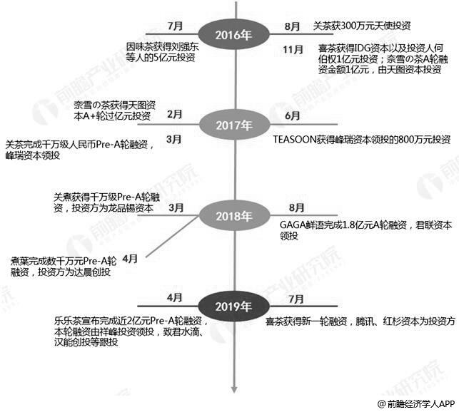 2016-2019年7月中国现制茶饮行业融资历程分析情况