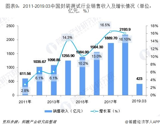 图表9:2011-2019.03中国封装测试行业销售收入及增长情况(单位:亿元,%)