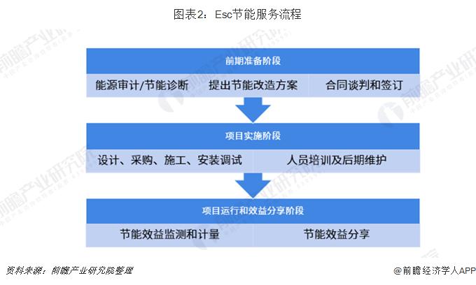 图表2:Esc节能服务流程