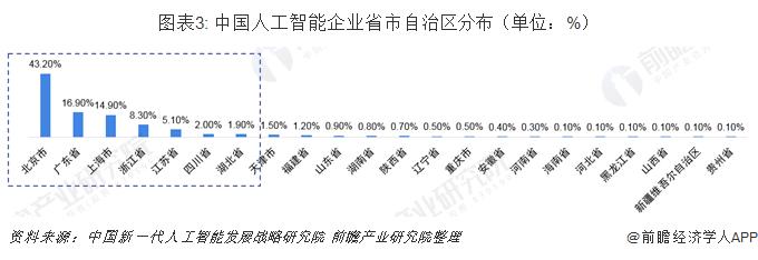 图表3: 中国人工智能企业省市自治区分布(单位:%)