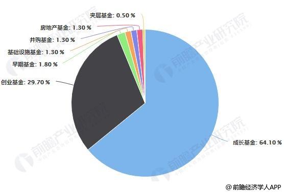 2019年H1中国股权投资市场募资基金数量占比统计情况