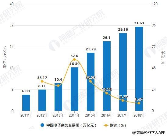 2011-2018年中国电子商务交易额统计及增长情况