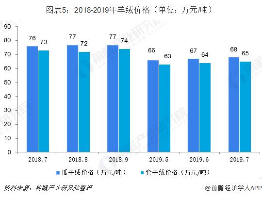 图表5:2018-2019年羊绒价格(单位:万元/吨)