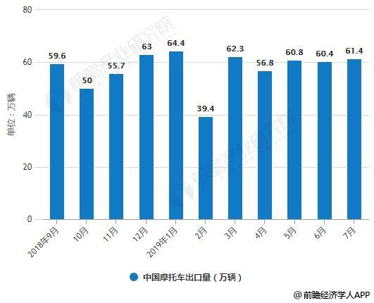 2018-2019年7月中国摩托车出口量统计情况