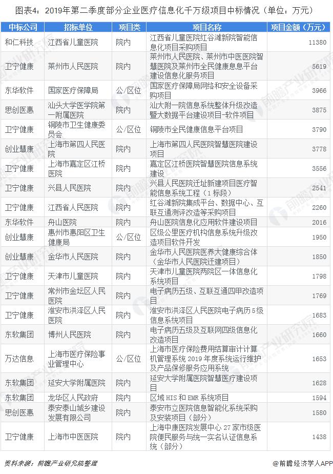 图表4:2019年第二季度部分企业医疗信息化千万级项目中标情况(单位:万元)