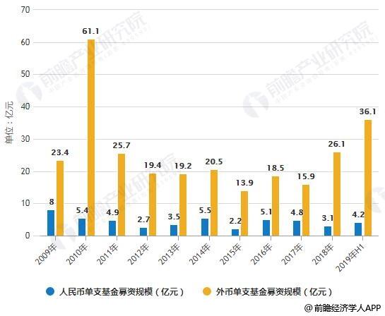 2009-2019年H1中国股权投资市场单支基金募资规模统计情况