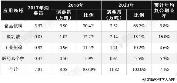 2017-2023年中国乳酸行业消费结构变化分析情况