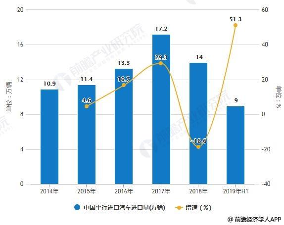 2014-2019年H1中国平行进口汽车进口量统计及增长情况