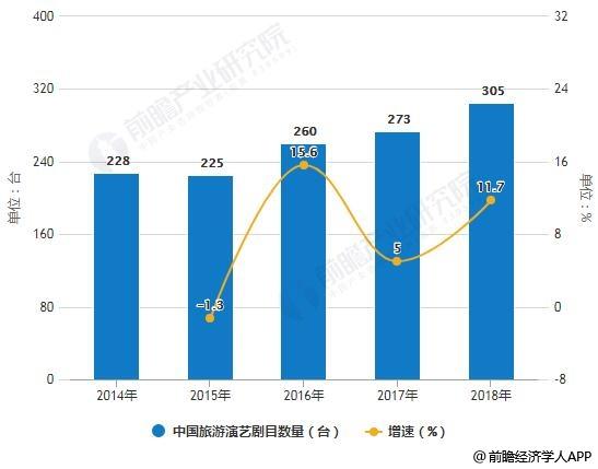 2014-2018年中国旅游演艺剧目数量、票房收入统计及增长情况