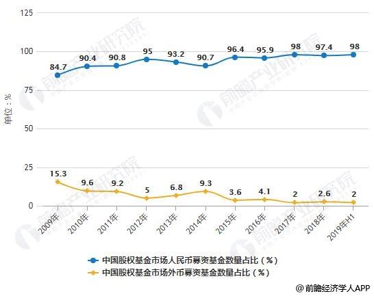 2009-2019年H1中国股权基金市场人民币与外币募资基金数量占比对比情况