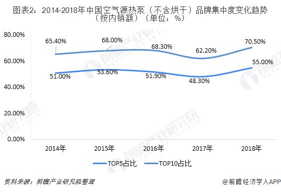 图表2:2014-2018年中国空气源热泵(不含烘干)品牌集中度变化趋势(按内销额)(单位:%)