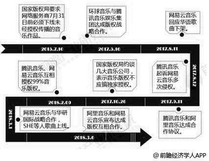 音乐版权市场发展历程分析情况
