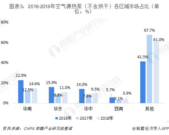 图表3:2016-2018年空气源热泵(不含烘干)各区域市场占比(单位:%)