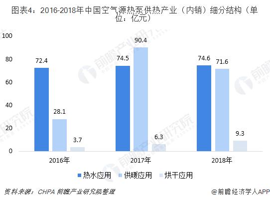 图表4:2016-2018年中国空气源热泵供热产业(内销)细分结构(单位:亿元)