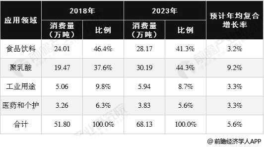 2018-2023年全球乳酸行业消费量结构变化分析情况及预测