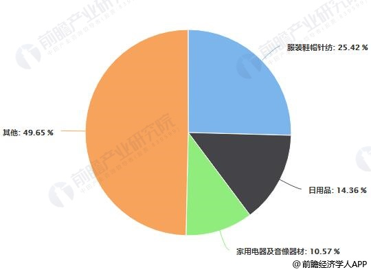 2018年中国电子商务行业分布占比统计及增长情况