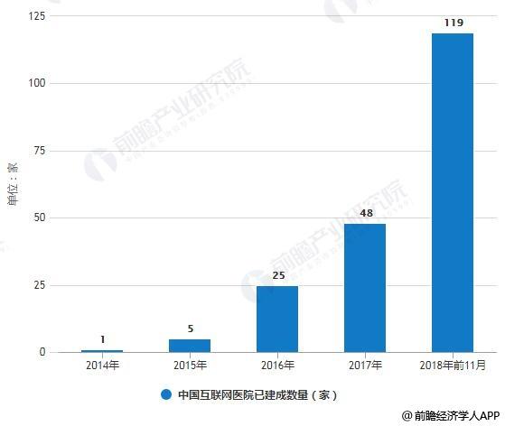 2014-2018年前11月中国互联网医院已建成数量统计情况