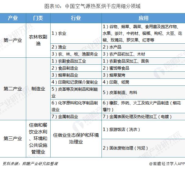 图表10:中国空气源热泵烘干应用细分领域