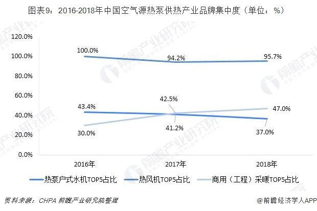 图表9:2016-2018年中国空气源热泵供热产业品牌集中度(单位:%)