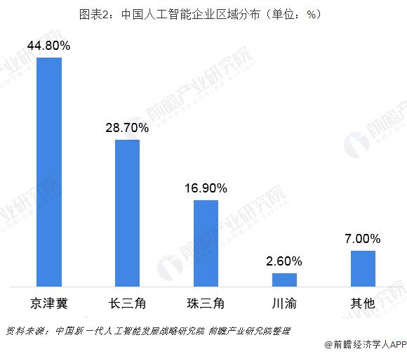 图表2:中国人工智能企业区域分布(单位:%)