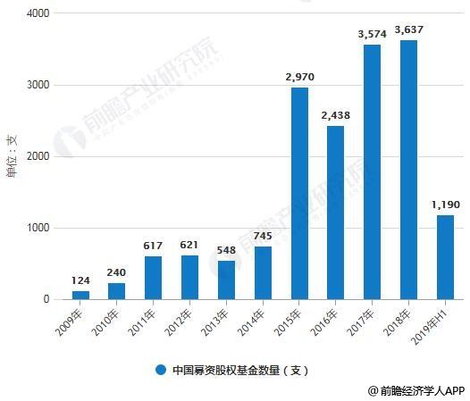 2009-2019年H1中国股权基金募资总额、数量统计情况