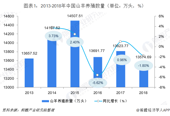 图表1:2013-2018年中国山羊养殖数量(单位:万头,%)
