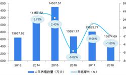2019年<em>羊绒</em>行业市场现状与发展前景分析 利空因素主导市场,<em>羊绒</em>价格上涨承压【组图】