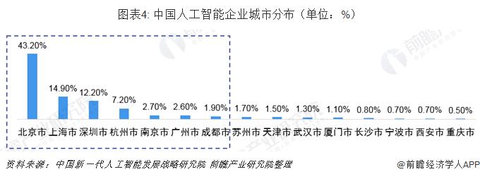 图表4: 中国人工智能企业城市分布(单位:%)