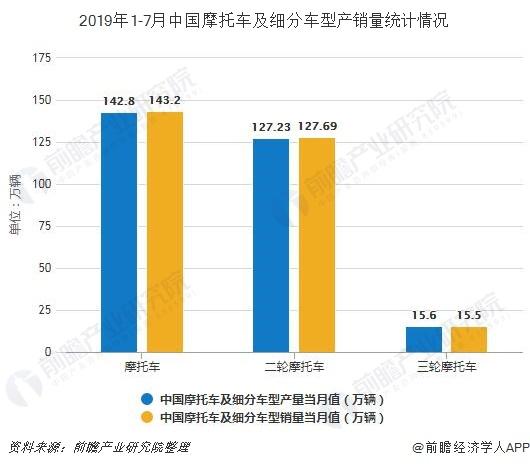 2019年1-7月中国摩托车及细分车型产销量统计情况