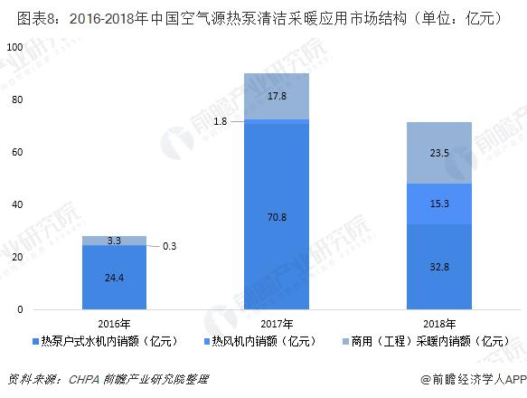 图表8:2016-2018年中国空气源热泵清洁采暖应用市场结构(单位:亿元)
