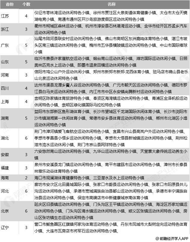 首批96个体育特色小镇试点名单分析情况(一)