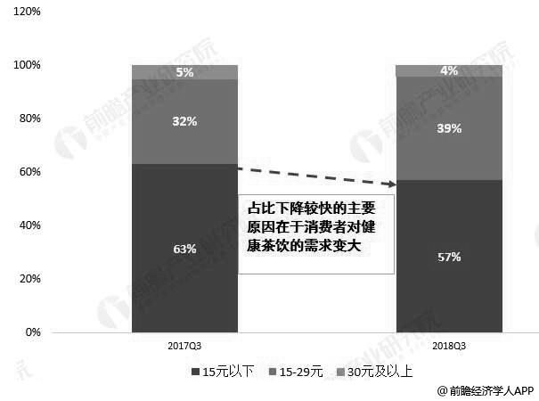 2017-2018年Q3中国现制茶饮店人均消费价格分布对比情况