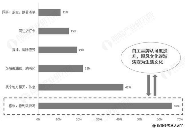 2018年中国现制茶饮消费者购买动机分布情况