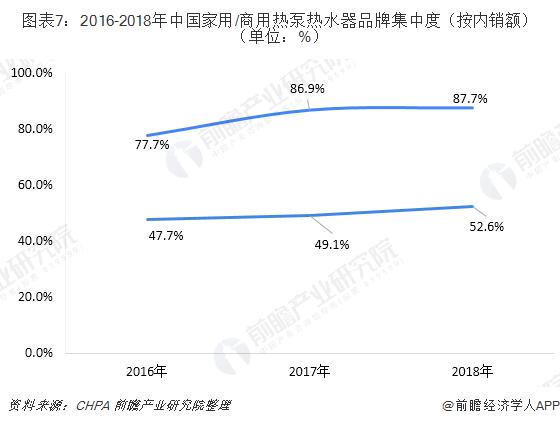 图表7:2016-2018年中国家用/商用热泵热水器品牌集中度(按内销额)(单位:%)